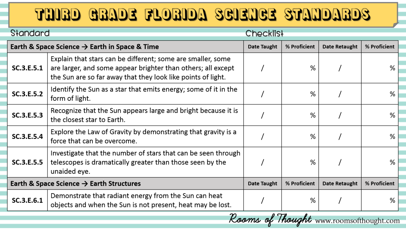 3rd grade science standards azithromycin